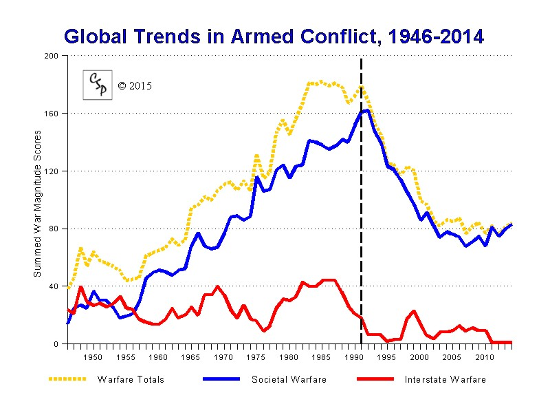 War And Peace >> CSP Conflict Trends, Figure 3